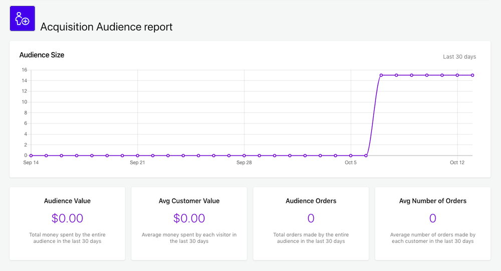 Picture shows the Acquisition Audience report in the form of a graph