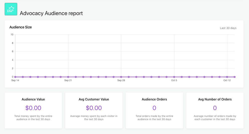 Picture shows the Advocacy Audience report in the form of a graph
