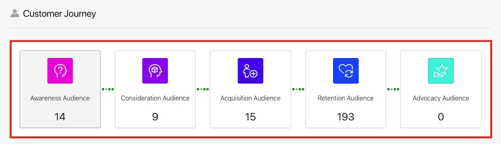 Picture shows the Customer Journey, which is 5 boxes connected horizontally, the names (from left to right) are: Awareness Audience, Consideration Audience, Acquisition Audience, Retention Audience, Advocacy Audience