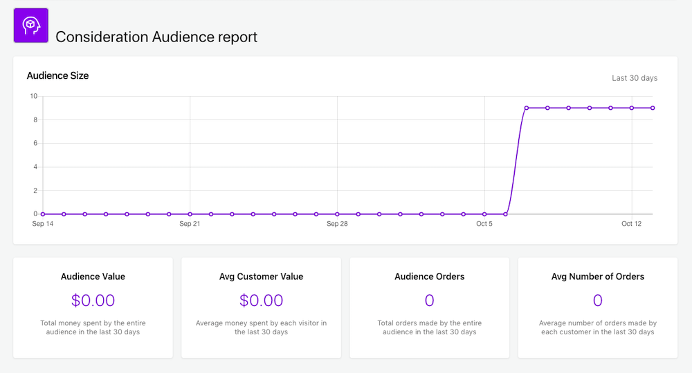 Picture shows the Consideration Audience report in the form of a graph